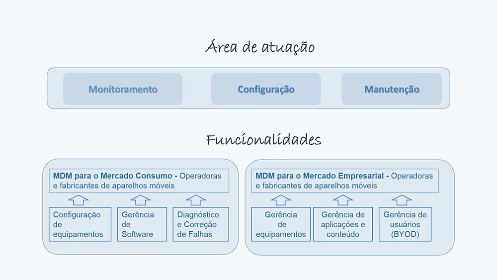 MDM - Mobile Device Management - Colaborae