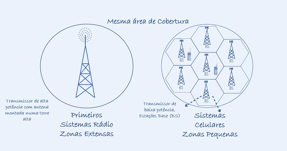 Comunicação Celular - Colaborae