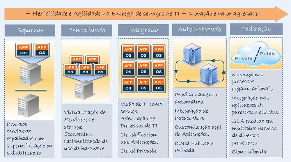 Cloud Computing Migração - Colaborae