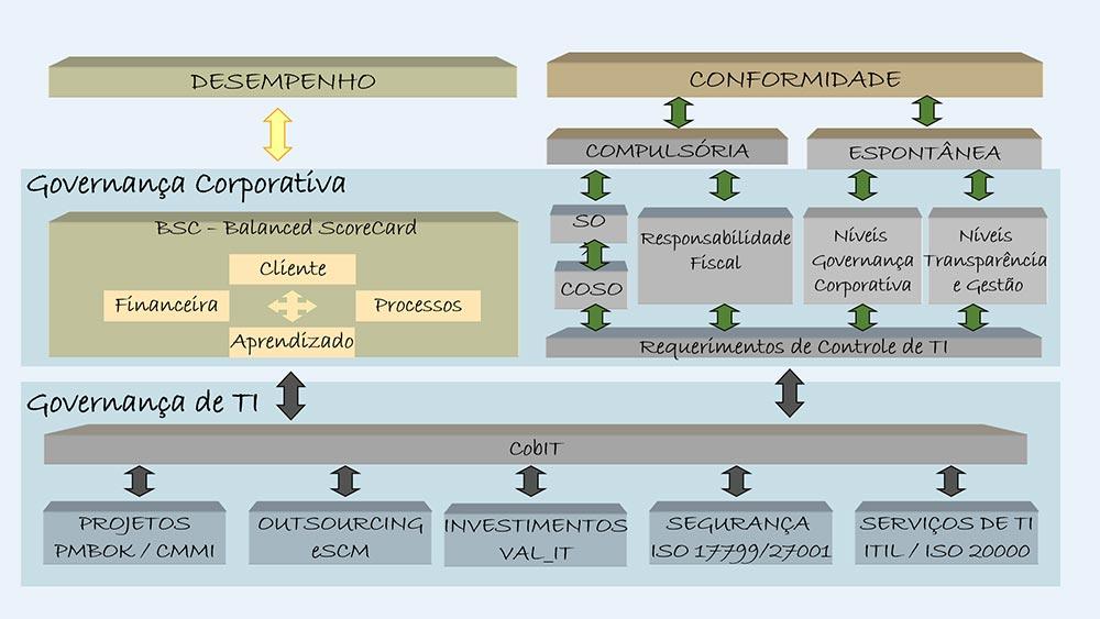 Frameworks de TI - Colaborae