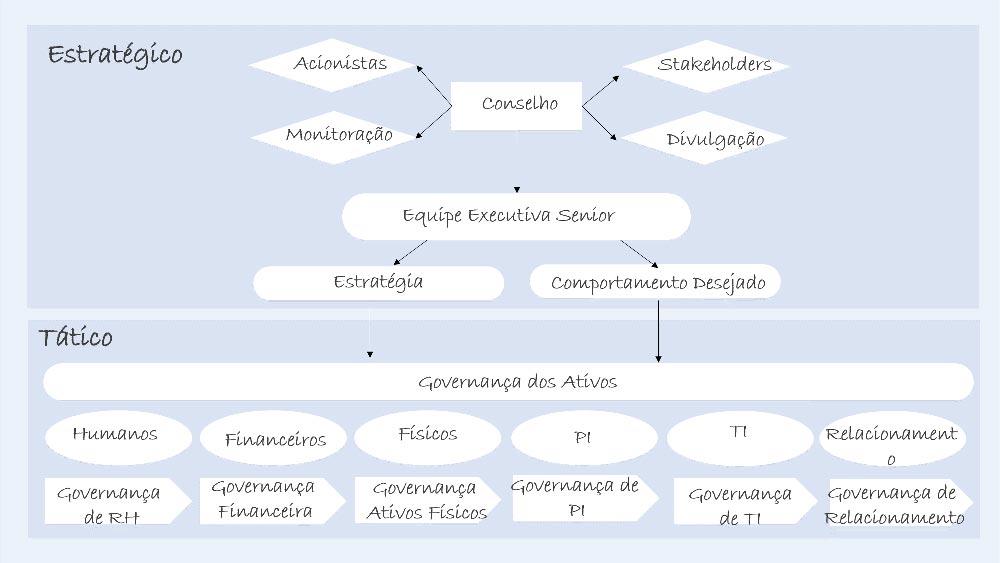Governança de TI - Colaborae