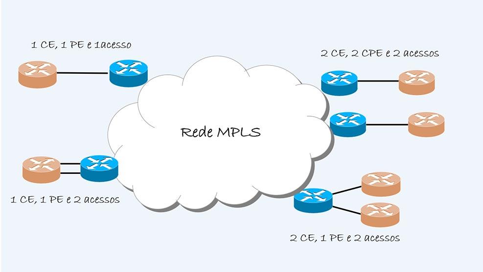 IP VPN com alta Disponibilidade - Colaborae