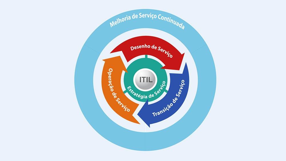 ITIL - Colaborae