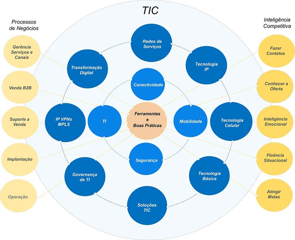 Mapa mental - Colaborae
