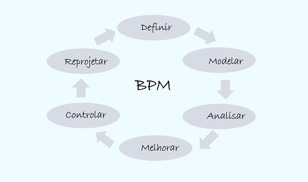 BPM (Business Process Management) - Colaborae