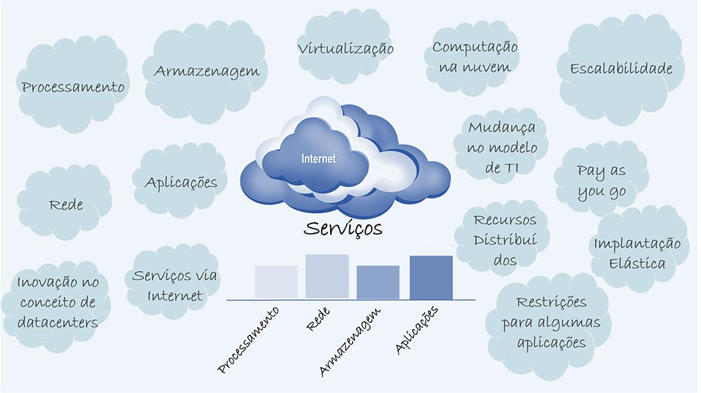 Cloud Computing - Colaborae