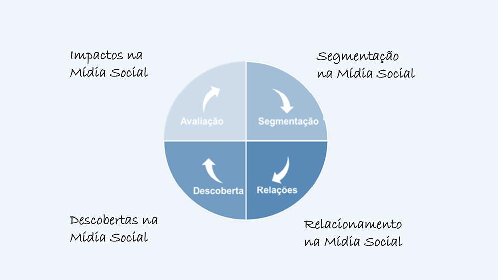 Redes Sociais - Colaborae