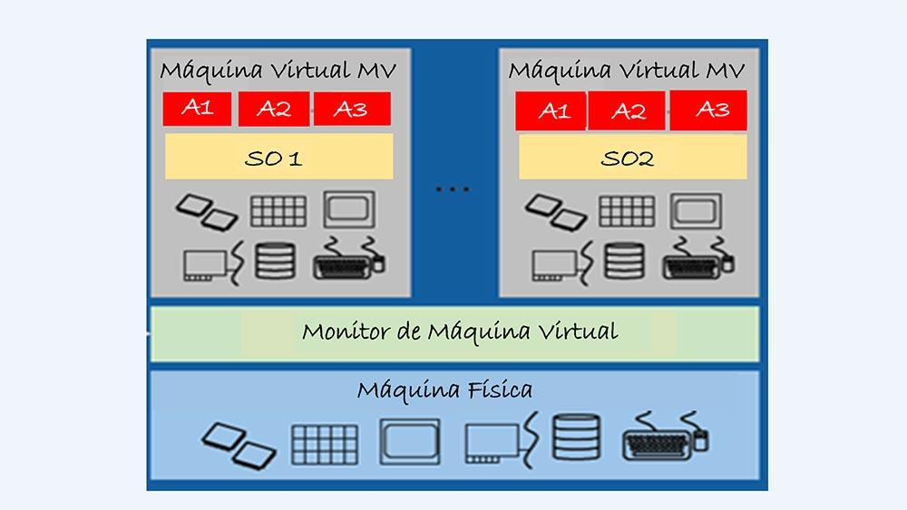 Virtualização de Datacenters - Colaborae