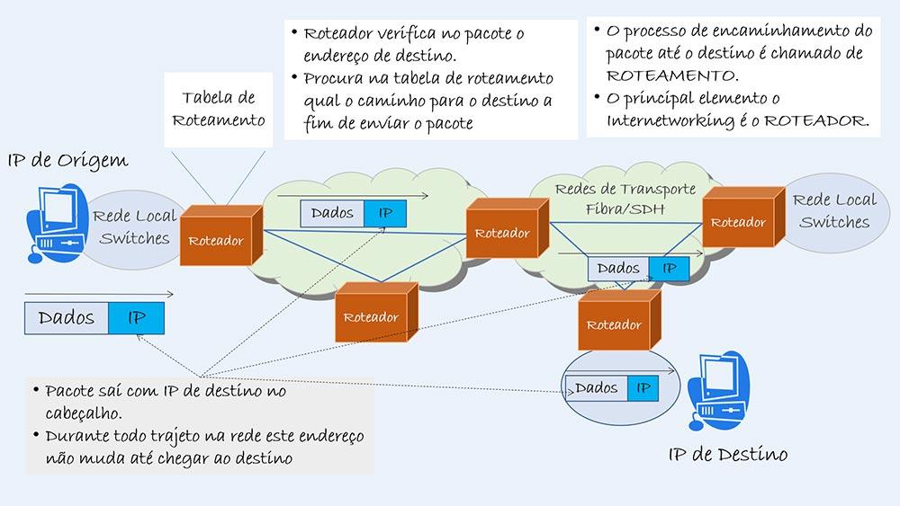 Protocolo IP - Colaborae
