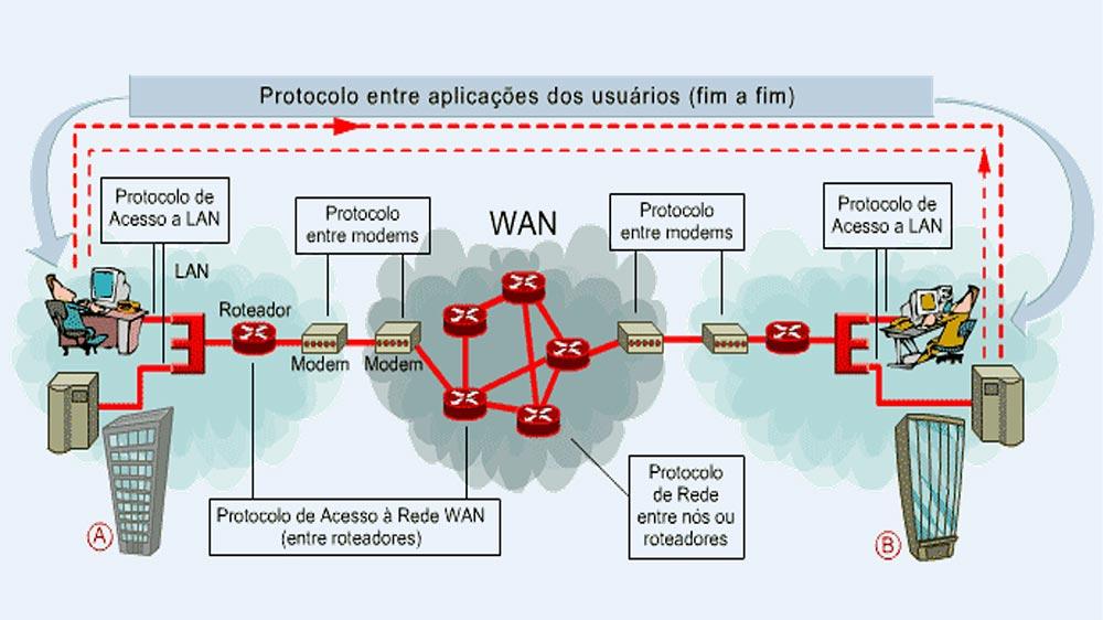 Protocolos de Comunicação - Colaborae