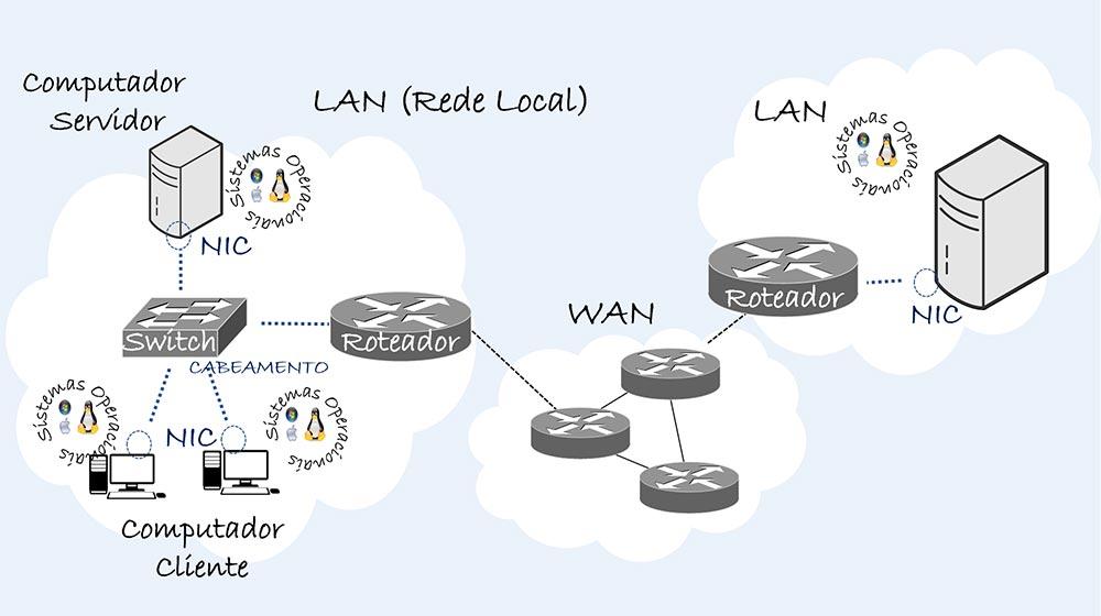 Redes de Computadores - Colaborae