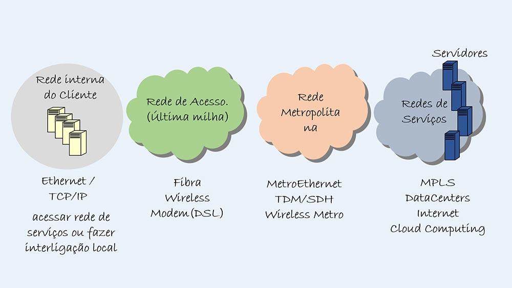 MAN (Metropolitan Area Networks) - Colaborae