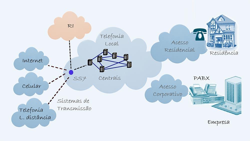 Telefonia Fixa Empresarial - Colaborae