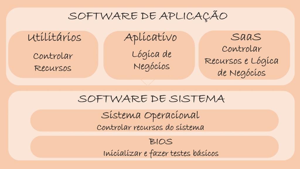 Sistemas Operacionais - Colaborae