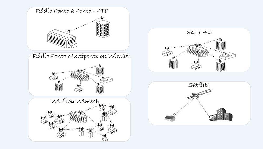 Acessos Wireless - Colaborae