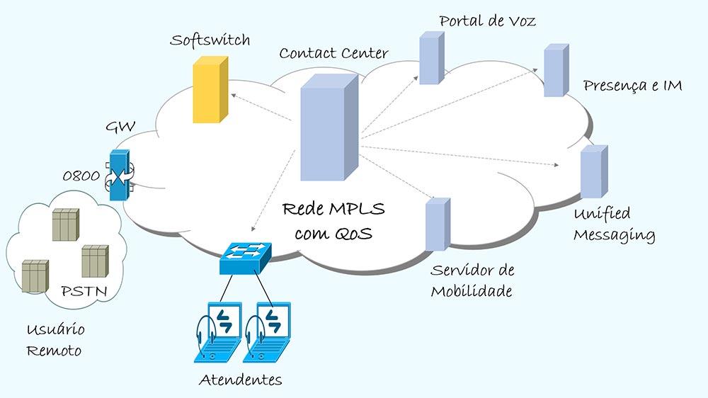 Contact Center - Colaborae