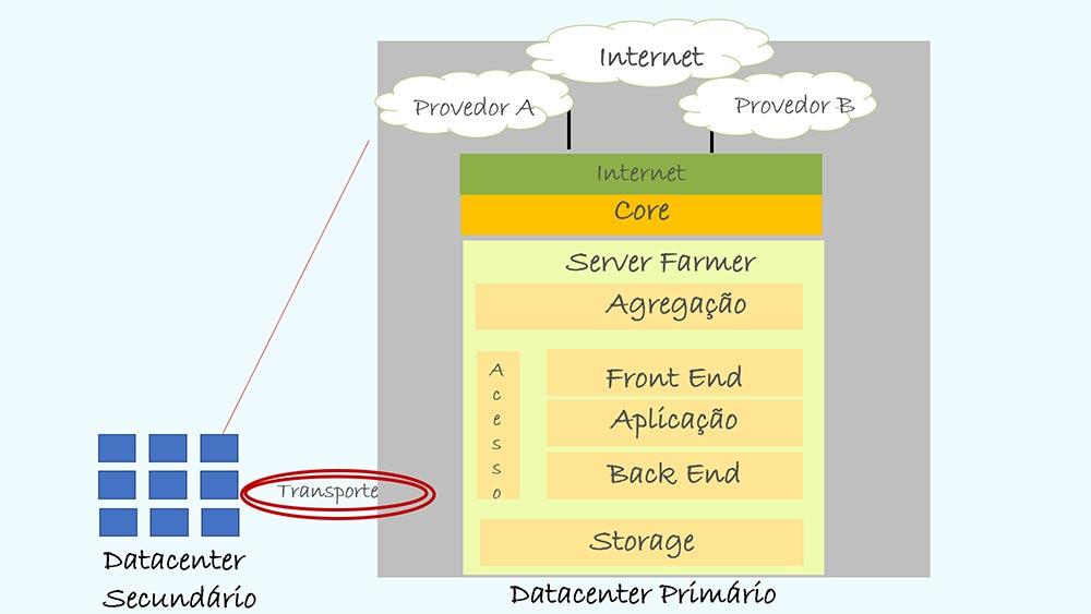 Datacenter - Colaborae