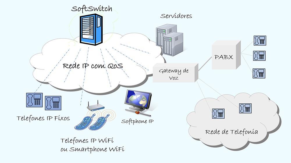 Telefonia IP - Colaborae