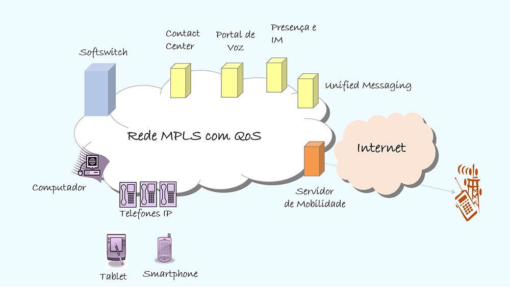 Unified Communication - Colaborae