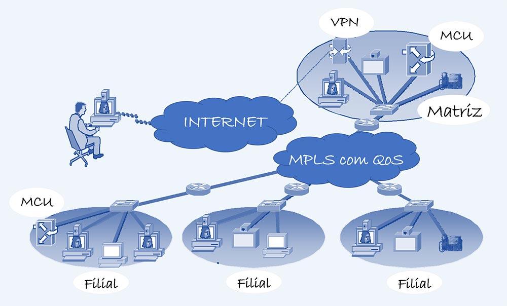 Solução Videoconferência - Colaborae