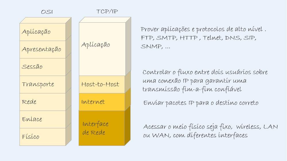TCP/IP - Colaborae