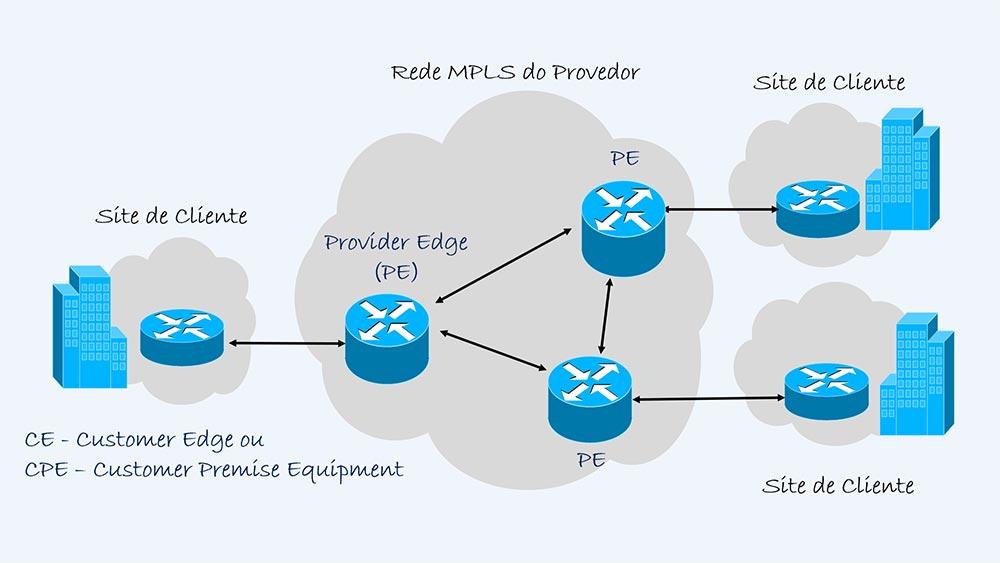 IP VPN MPLS - Colaborae