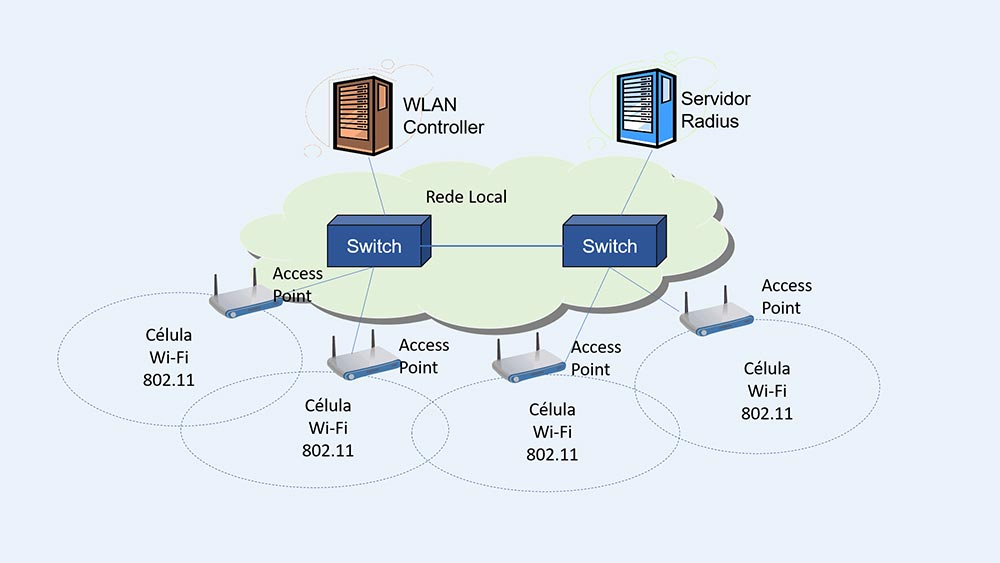 WLAN (Wireless LAN) - Colaborae