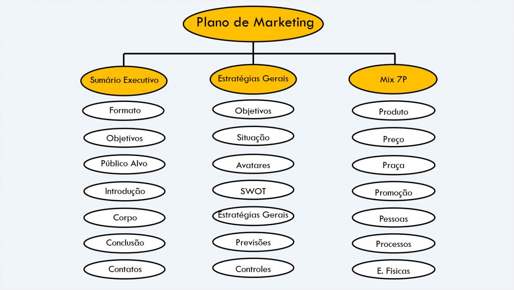 O atributo alt desta imagem está vazio. O nome do arquivo é plano_de_marketing_sumario_estrategia_mix-2-1024x578.png